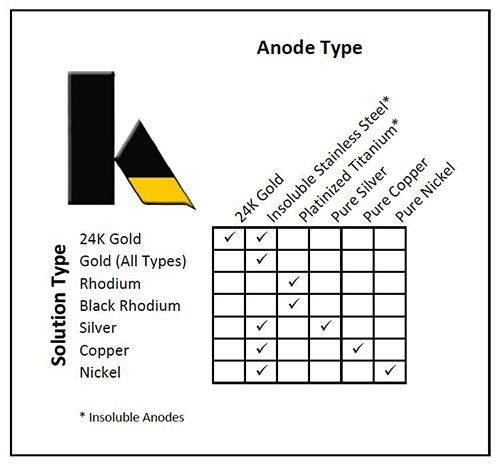 anode chart